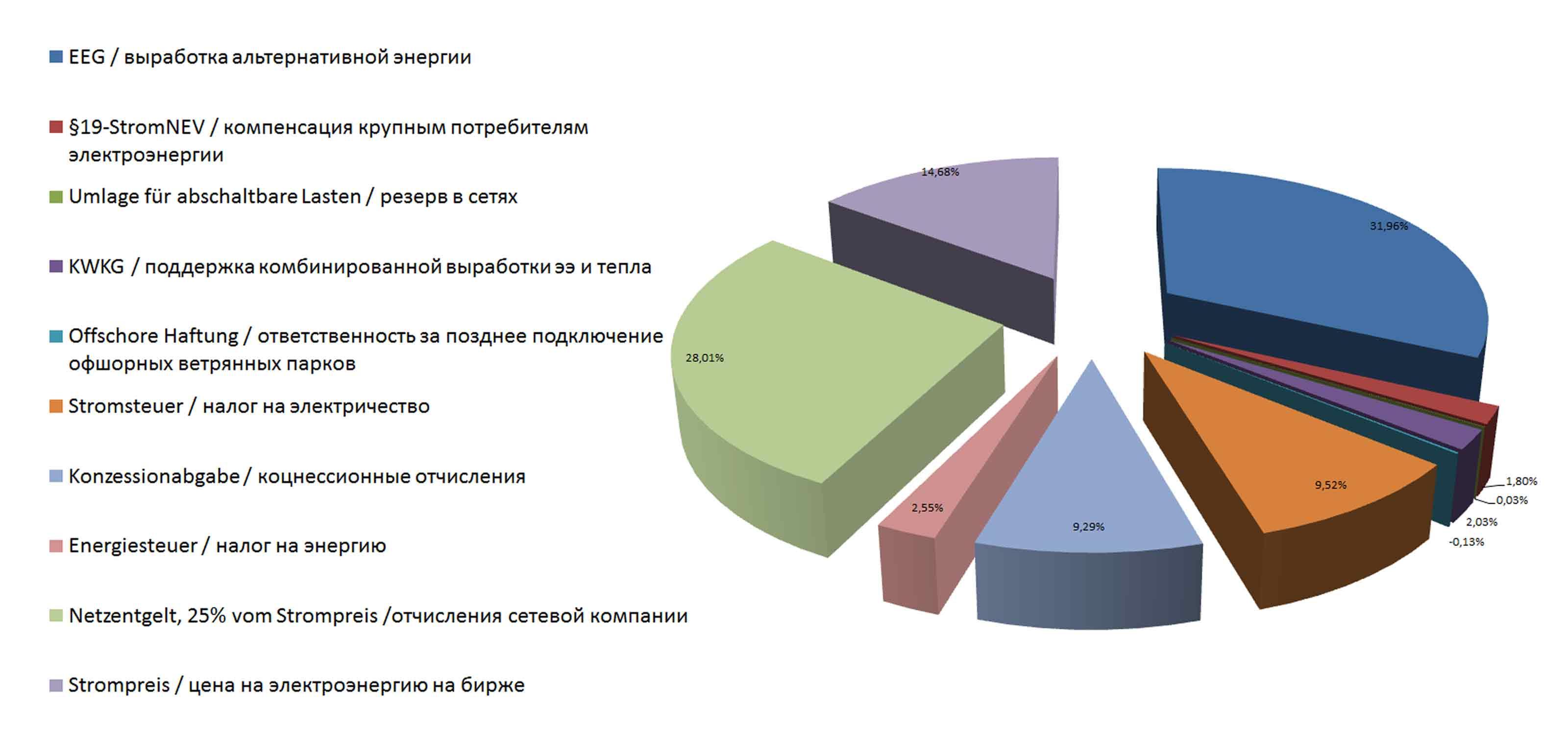 Электроэнергии стоимость час 1 кв москва стоимость 2016 киловатт час