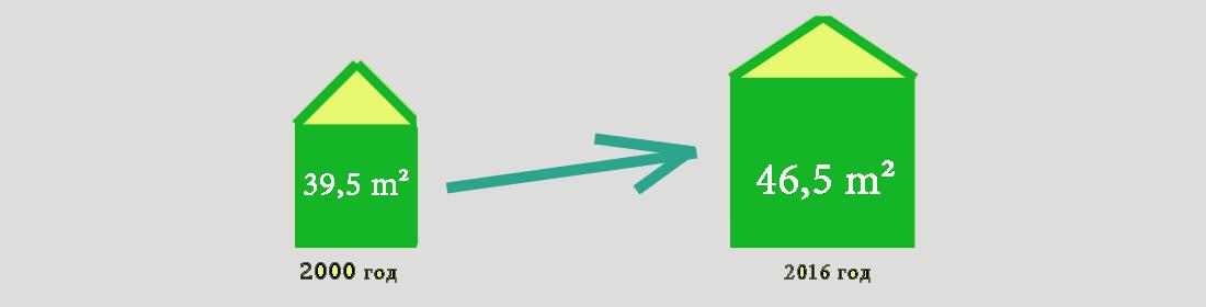 Рост жилой площади на каждого жителя с 2000 по 2016 год