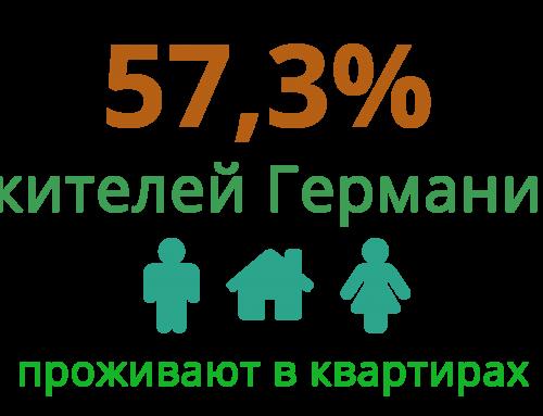 Доля населения, проживающего в квартирах